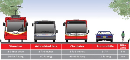 Transportation comparison widths