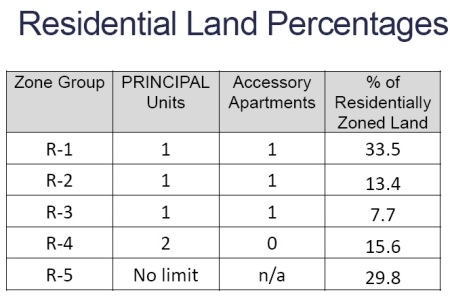 Residential Land Percentages