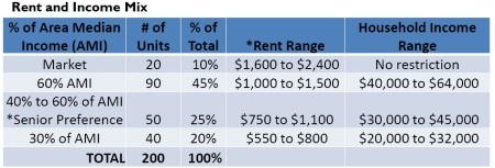 Hebrew Home affordability breakdown