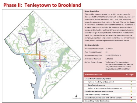 Tenleytown to Brookland