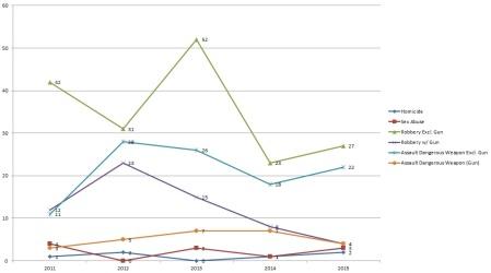 Park View Violent Crime 2011 to date