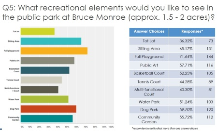 Bruce Monroe survey use