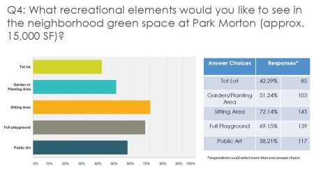 Park Morton Green Space chart
