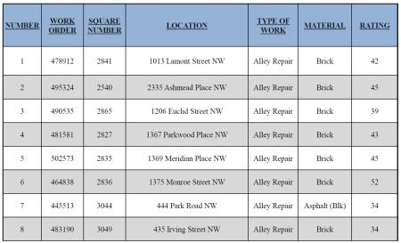 AlleyPalooza chart 2016