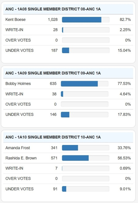 park-view-anc-results