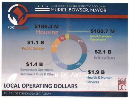 budget engagement chart
